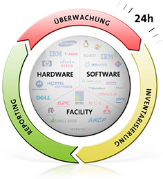 Hardware – Software – Facility